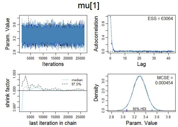 Bayesian parameter estimation via Markov chain Monte Carlo